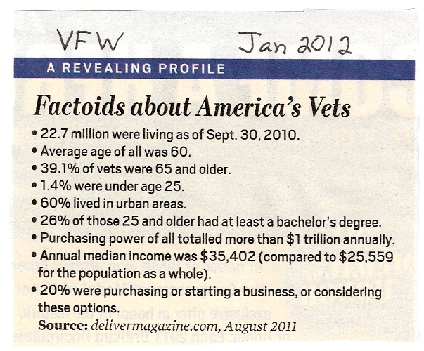 Factoids about America's Veterans